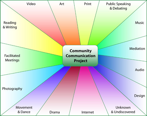 CCP Diagram of various modes of communication